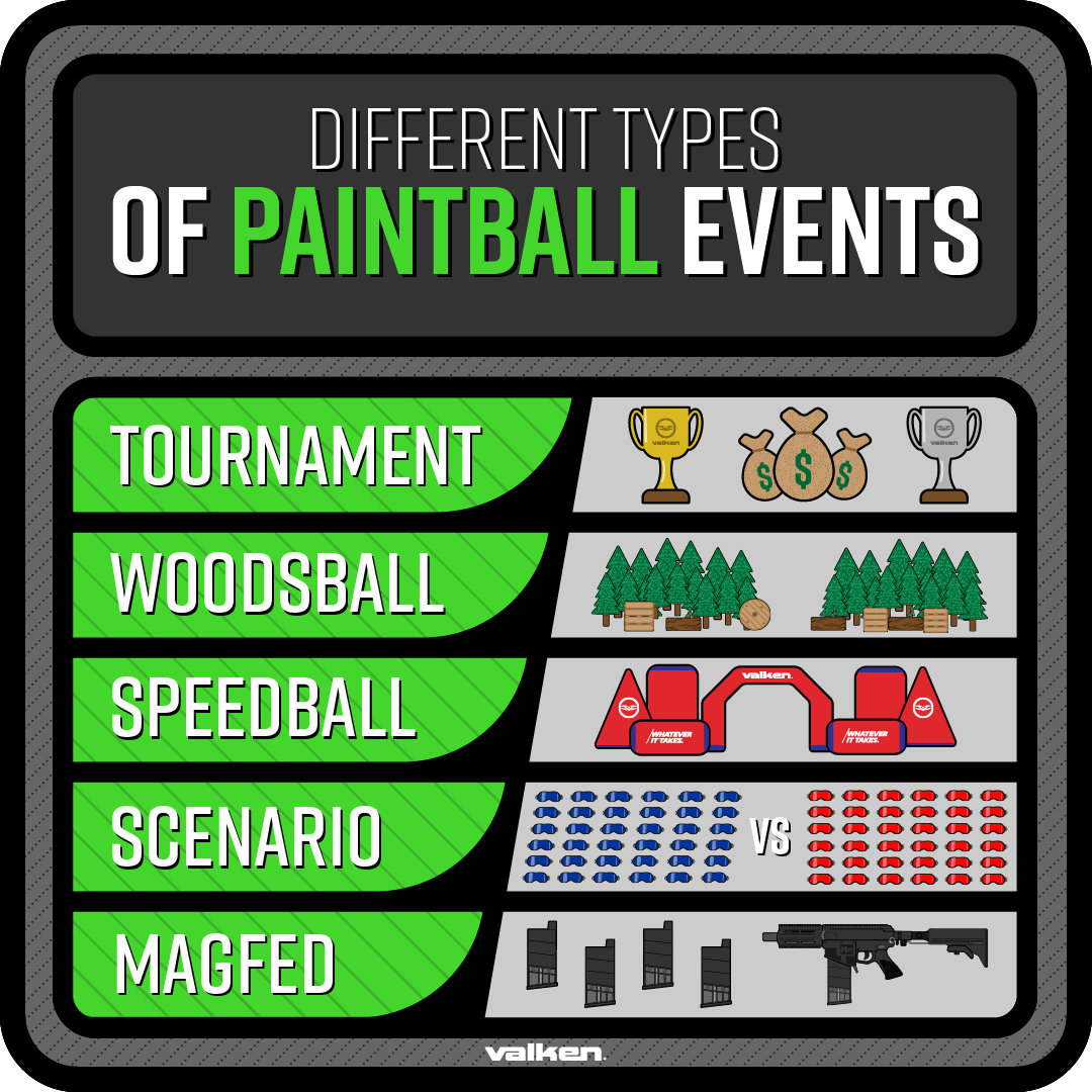 Different Types of Paintball Events