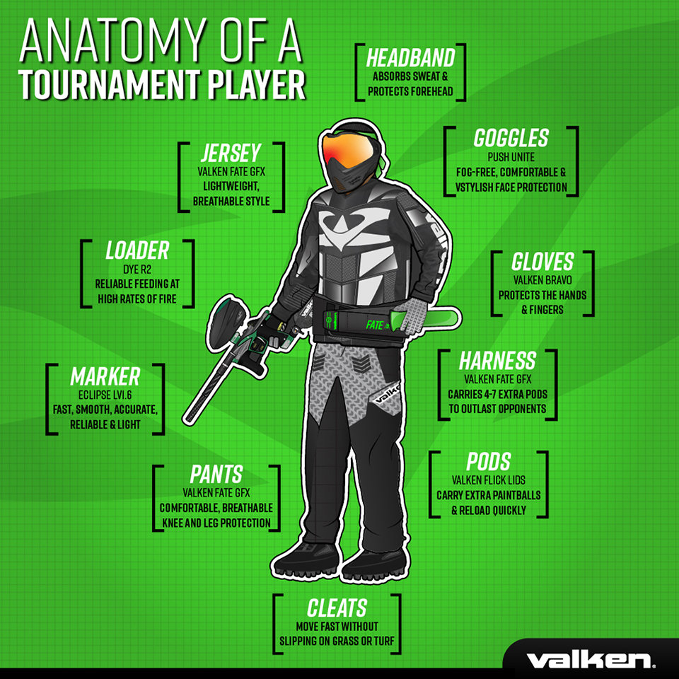 Anatomy of a Tournament Paintball Player