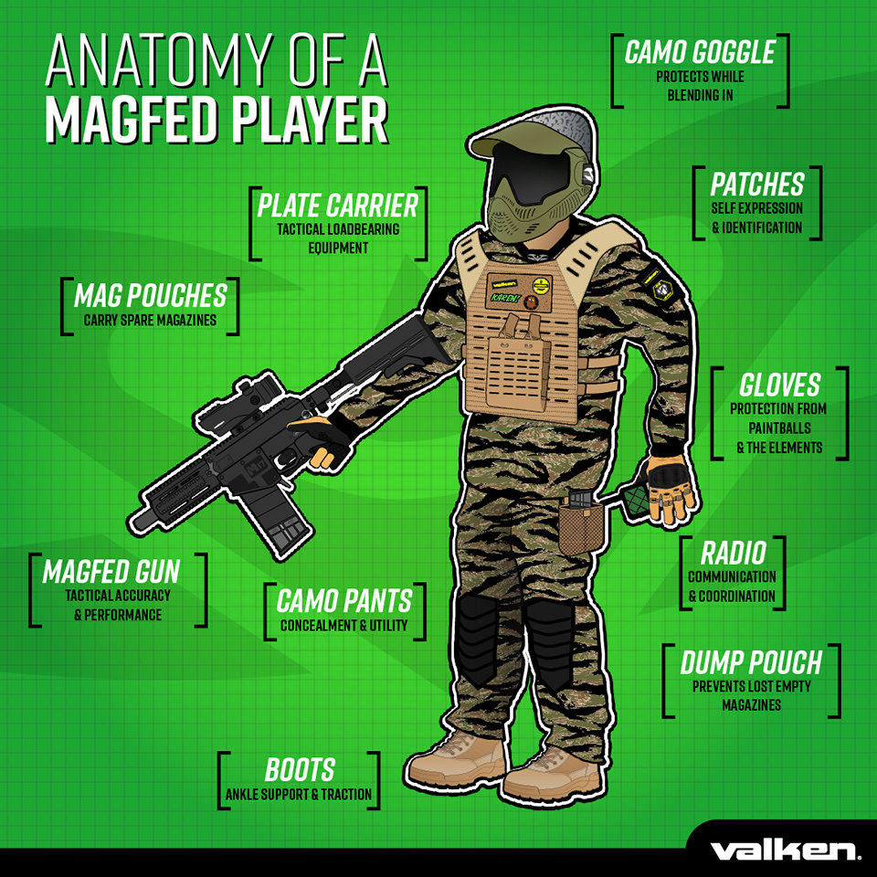 Anatomy of a Magfed Paintball Player